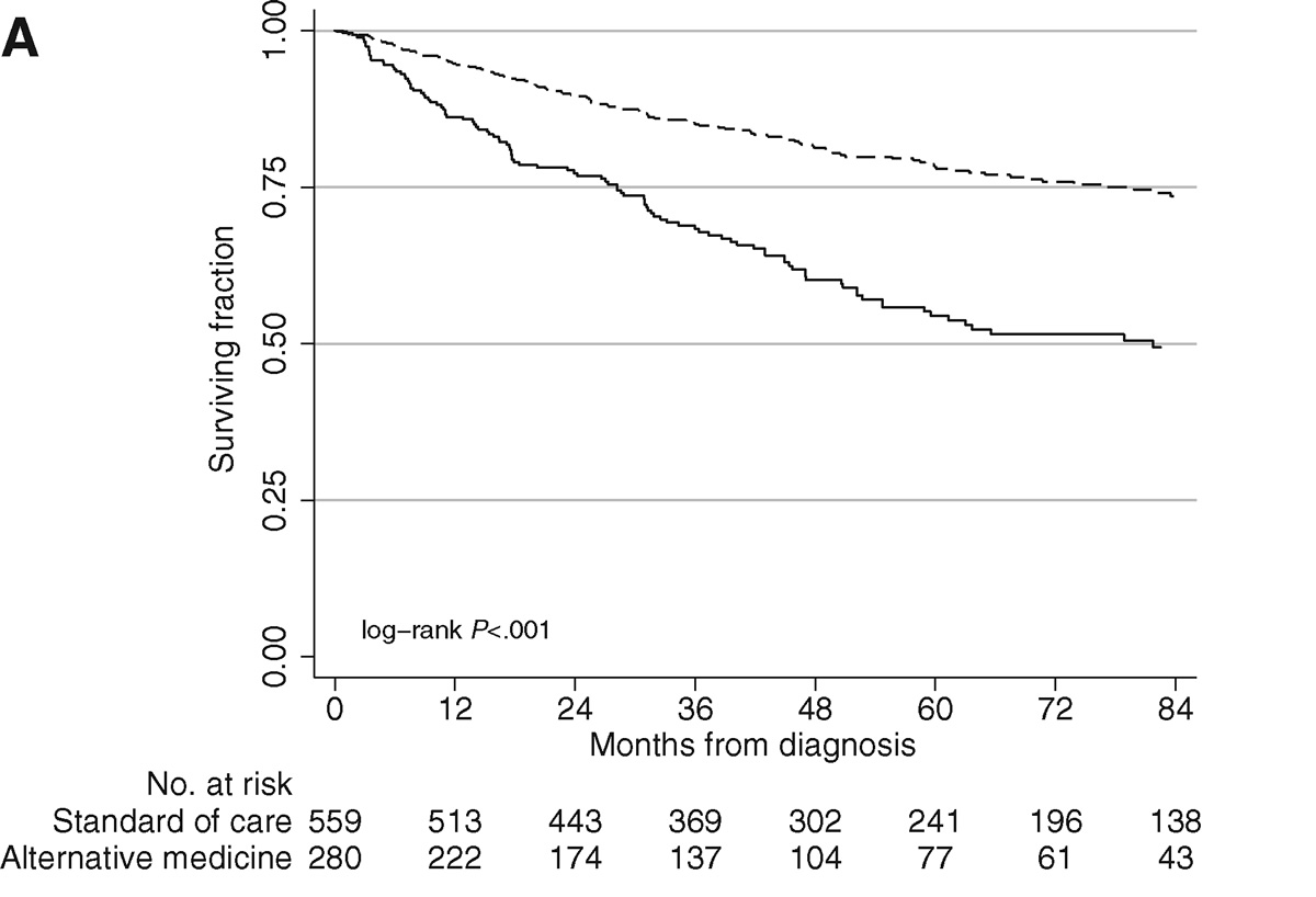 Graph showing lower survival rates of patients receiving alternative cancer treatments compared to conventional treatment.