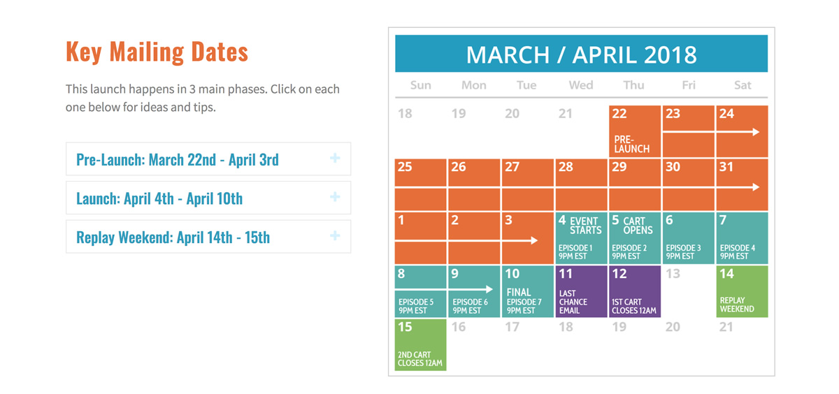 "Screenshot of The Truth About Cancer Pets ""key dates"" showing pre-launch, launch and replay phases"